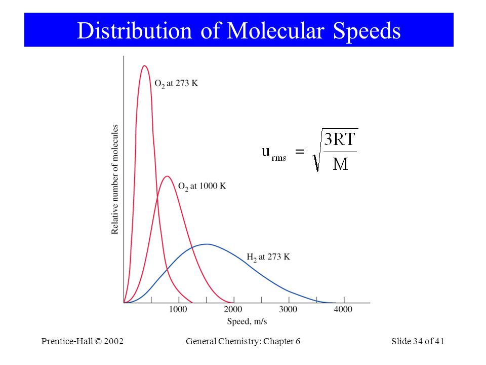 Prentice-Hall © 2002General Chemistry: Chapter 6Slide 34 of 41 Distribution of Molecular Speeds
