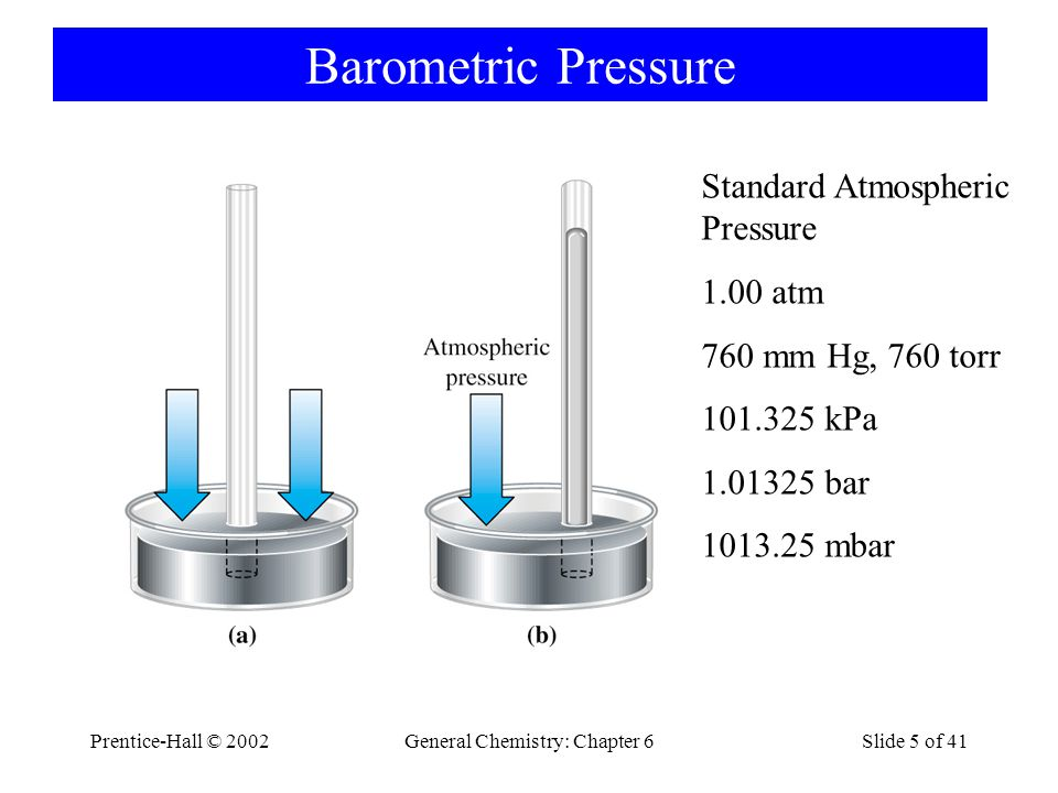 Prentice-Hall © 2002General Chemistry: Chapter 6Slide 5 of 41 Barometric Pressure Standard Atmospheric Pressure 1.00 atm 760 mm Hg, 760 torr 101.325 kPa 1.01325 bar 1013.25 mbar