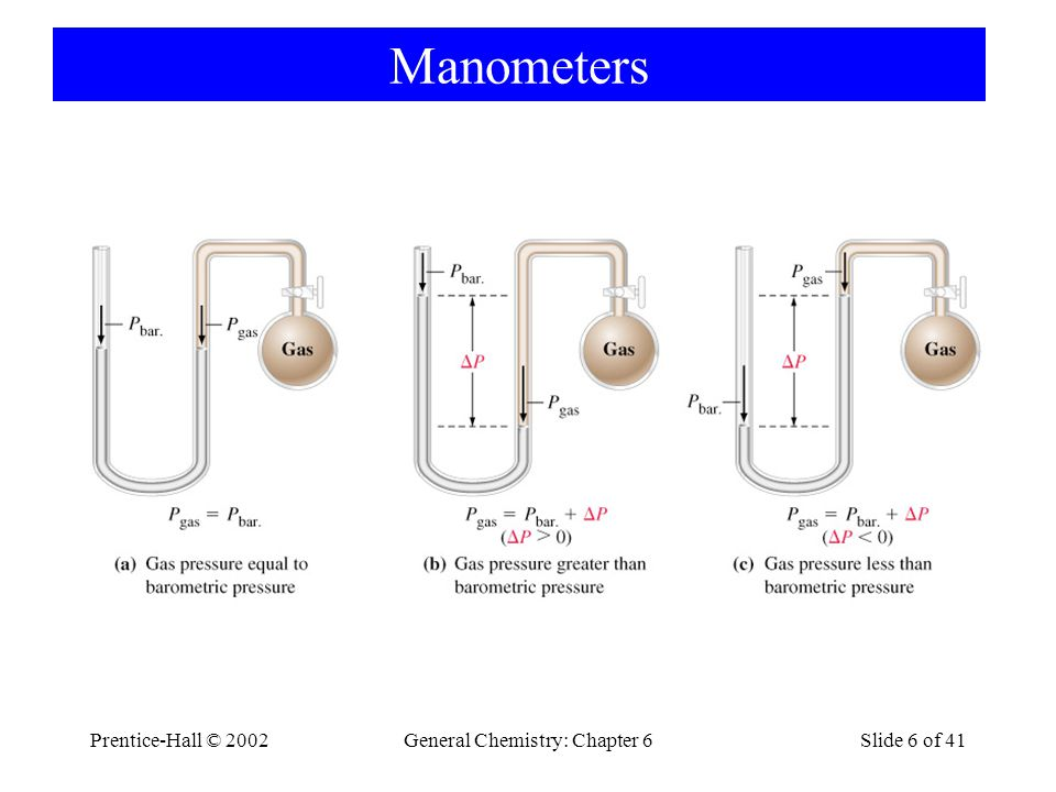 Prentice-Hall © 2002General Chemistry: Chapter 6Slide 6 of 41 Manometers