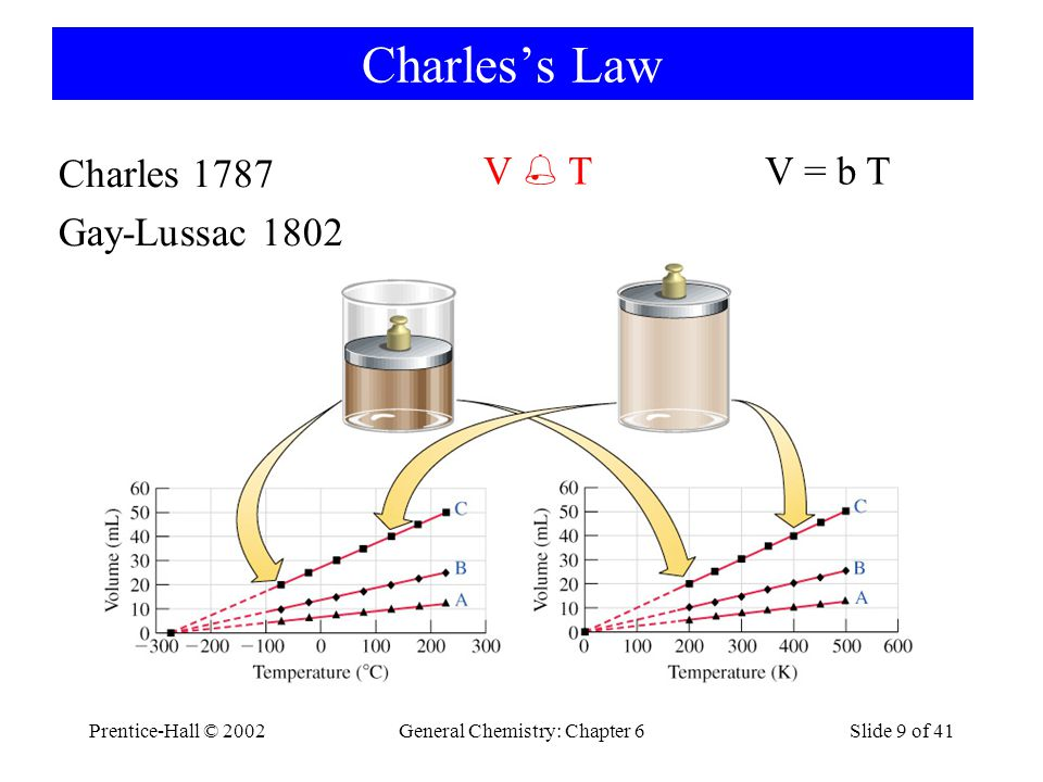 Prentice-Hall © 2002General Chemistry: Chapter 6Slide 9 of 41 Charless Law Charles 1787 Gay-Lussac 1802 V T V = b T