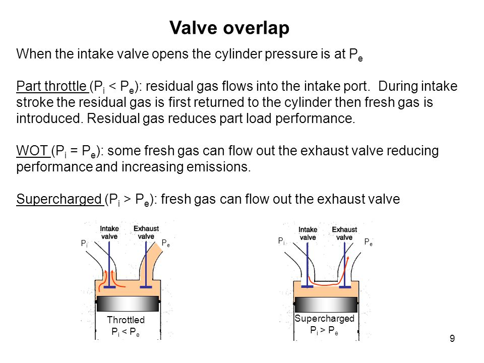 9 When the intake valve opens the cylinder pressure is at P e Part throttle (P i < P e ): residual gas flows into the intake port. During intake strok