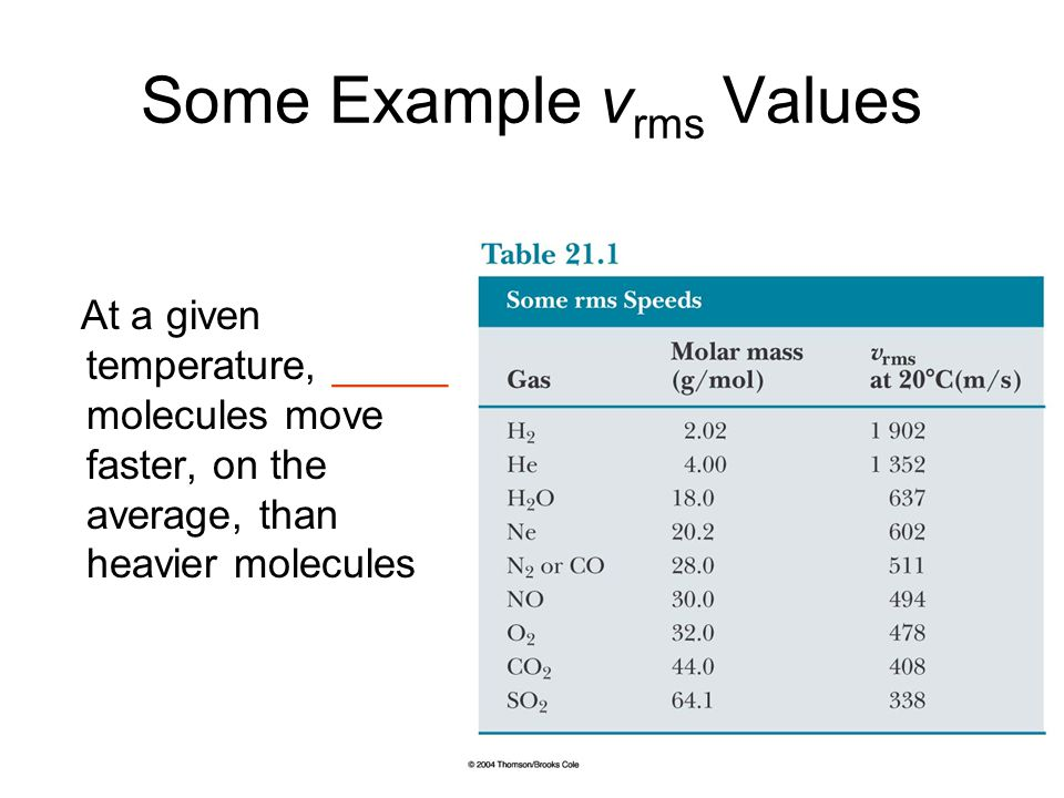Some Example v rms Values At a given temperature, _____ molecules move faster, on the average, than heavier molecules