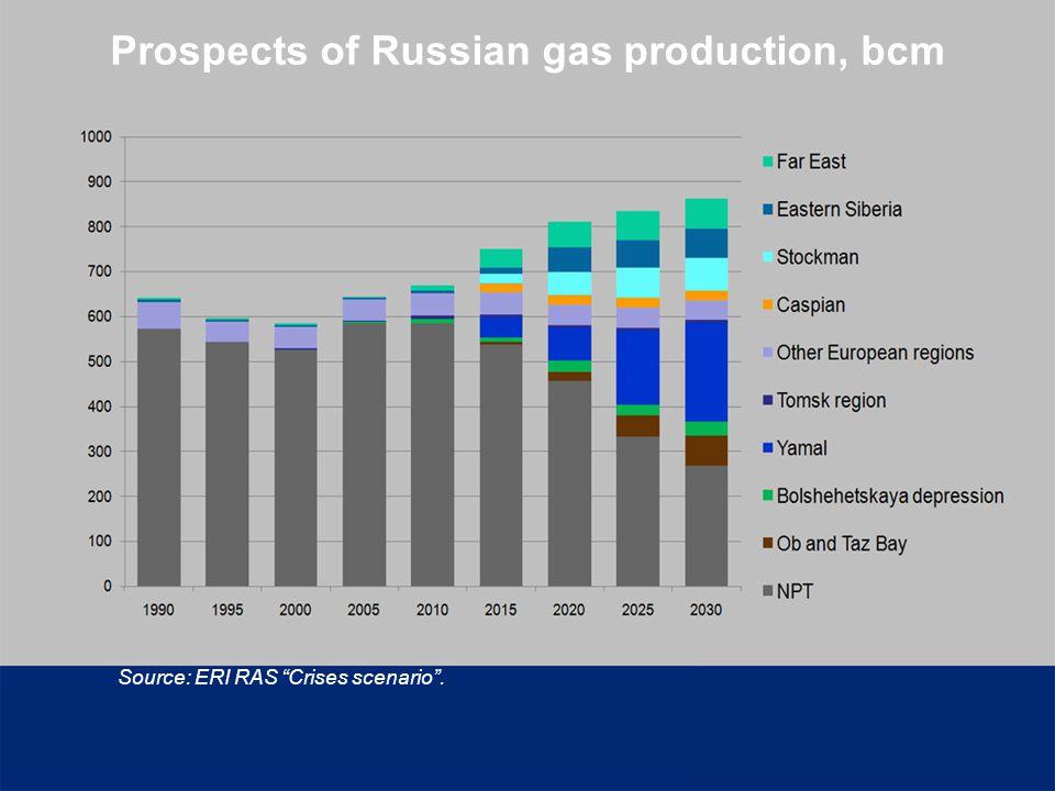 Prospects of Russian gas production, bcm Source: ERI RAS Crises scenario.