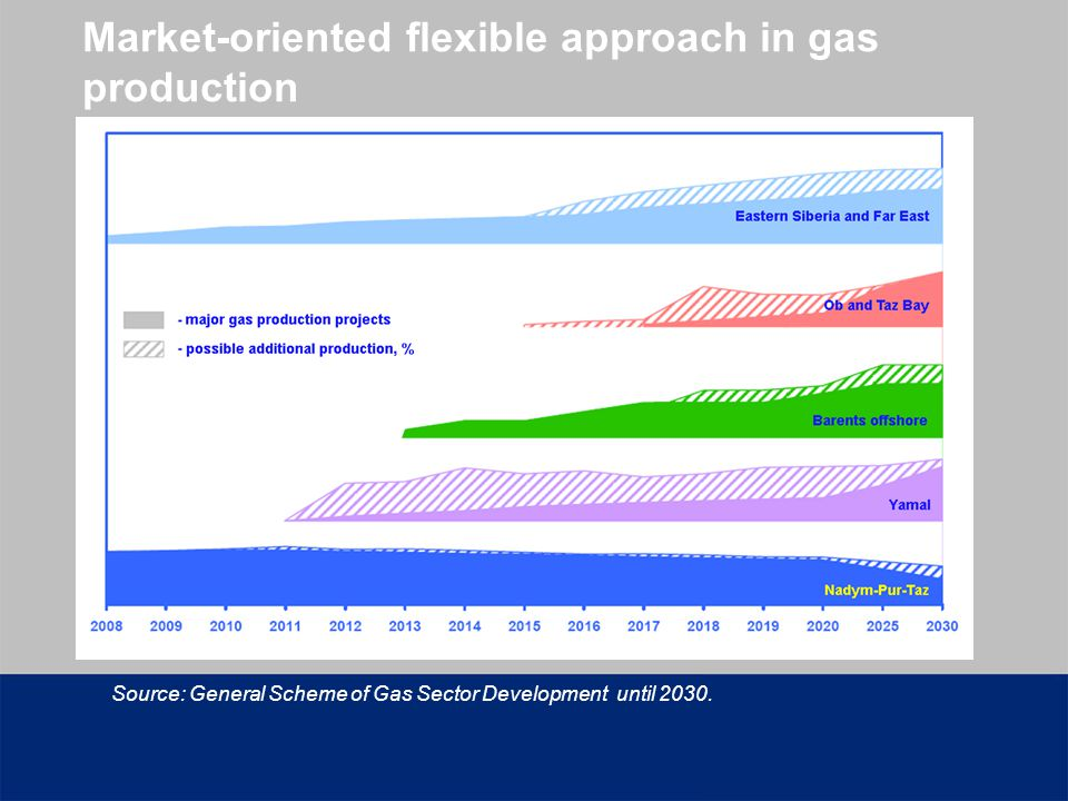 Market-oriented flexible approach in gas production Source: General Scheme of Gas Sector Development until 2030.