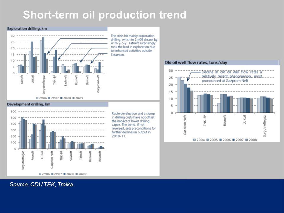 Short-term oil production trend Source: CDU TEK, Troika.