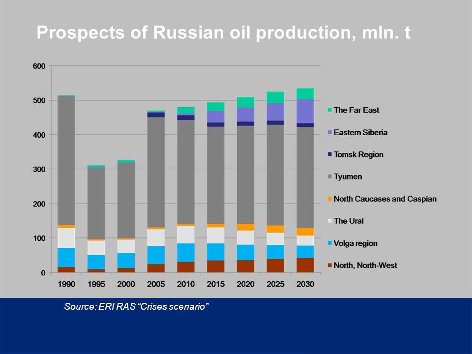 Prospects of Russian oil production, mln. t Source: ERI RAS Crises scenario