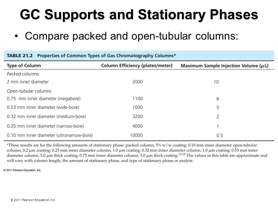 © 2011 Pearson Education, Inc. GC Supports and Stationary Phases Compare packed and open-tubular columns: