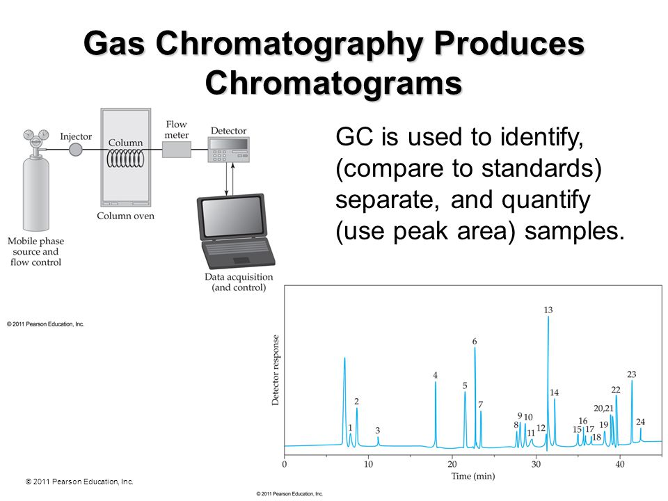 © 2011 Pearson Education, Inc. Gas Chromatography Produces Chromatograms GC is used to identify, (compare to standards) separate, and quantify (use pe
