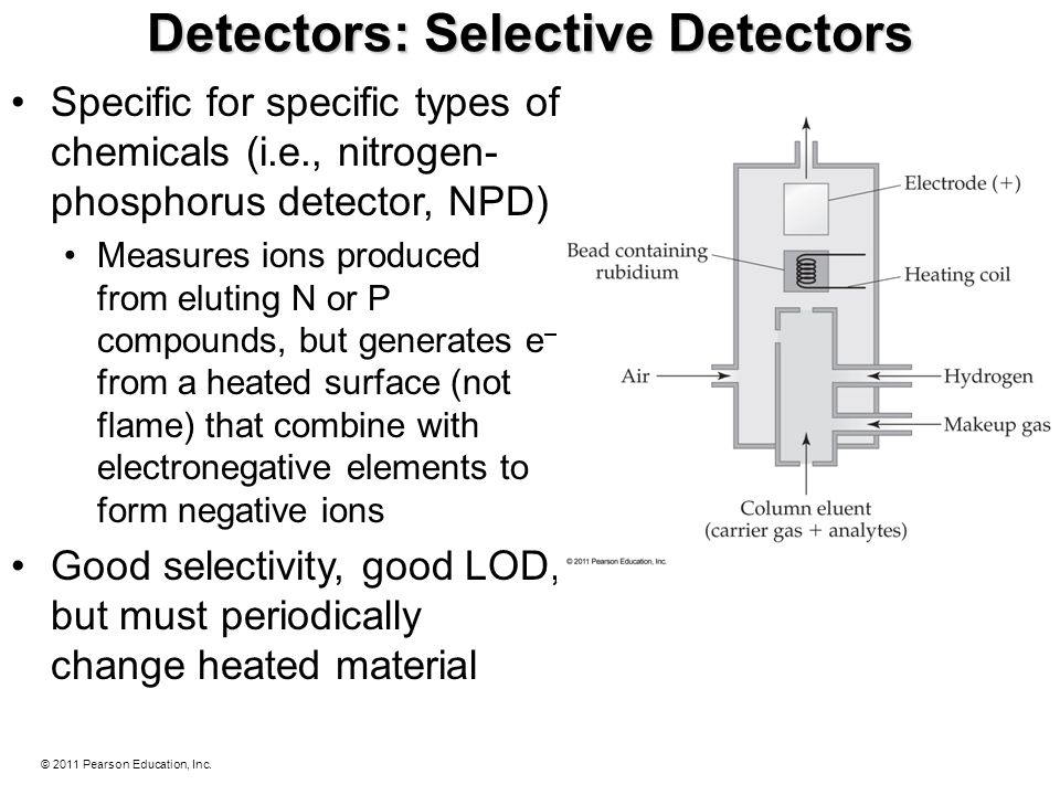 © 2011 Pearson Education, Inc. Detectors: Selective Detectors Specific for specific types of chemicals (i.e., nitrogen- phosphorus detector, NPD) Meas