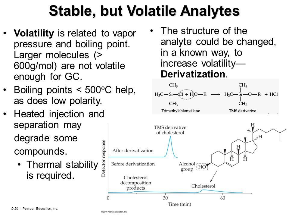 © 2011 Pearson Education, Inc. Stable, but Volatile Analytes Volatility is related to vapor pressure and boiling point. Larger molecules (> 600g/mol)