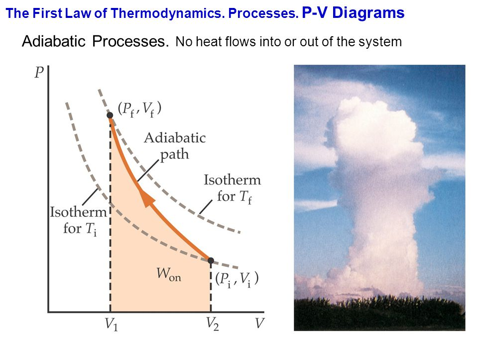 The First Law of Thermodynamics. Processes. P-V Diagrams Adiabatic Processes. No heat flows into or out of the system