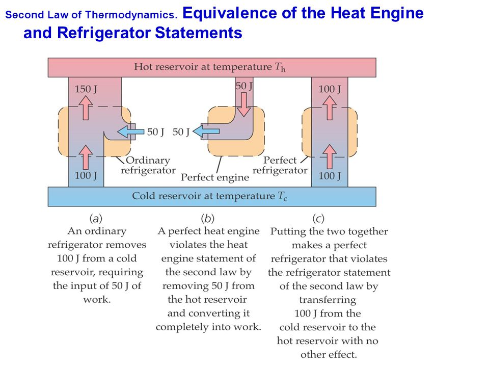 Second Law of Thermodynamics. Equivalence of the Heat Engine and Refrigerator Statements