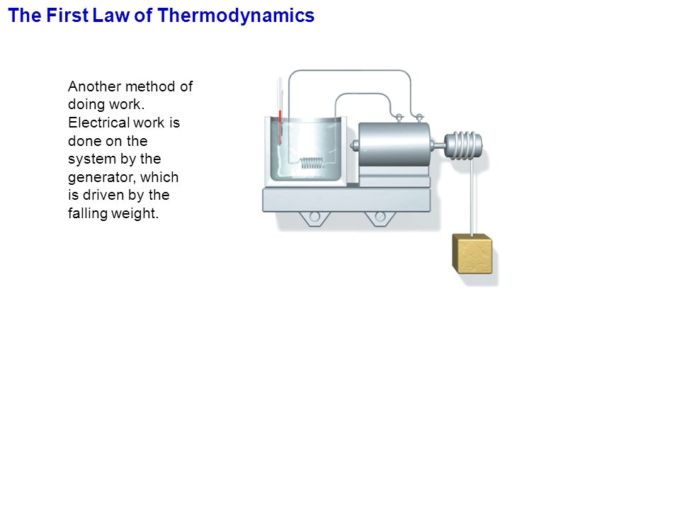 The First Law of Thermodynamics Another method of doing work. Electrical work is done on the system by the generator, which is driven by the falling w