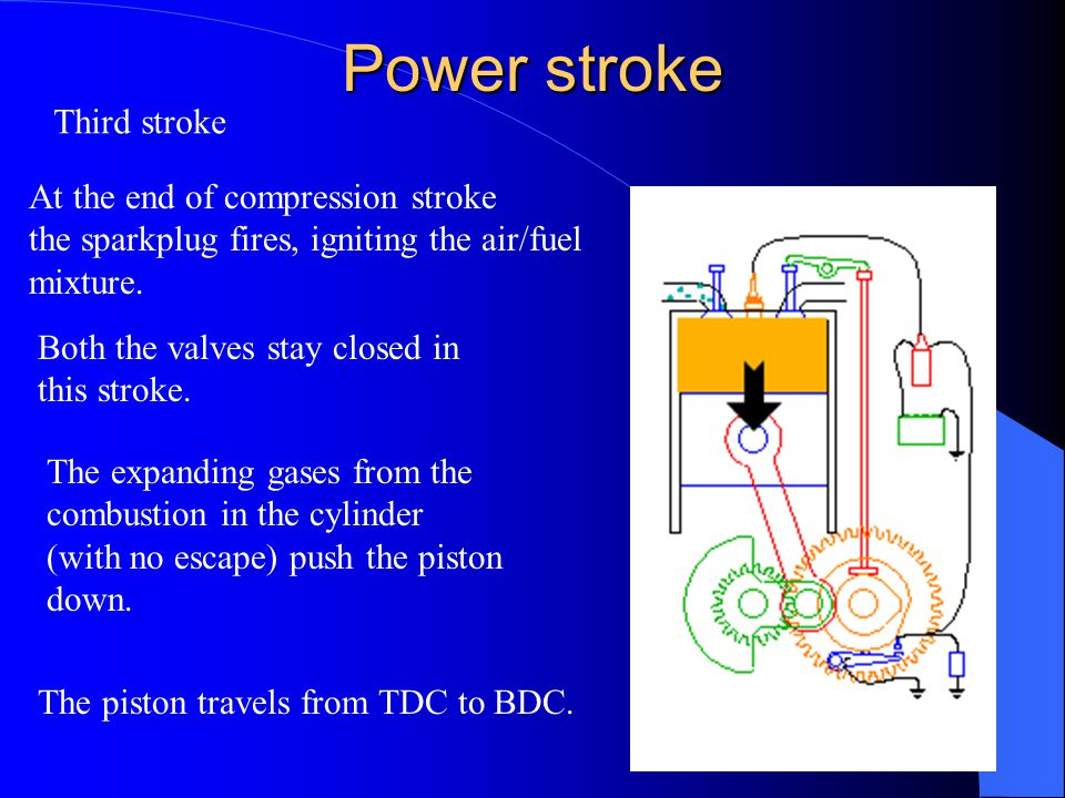 Exhaust stroke Fourth and last stroke The momentum created by the Counter-weights on the crankshaft, move the piston from BDC to TDC.
