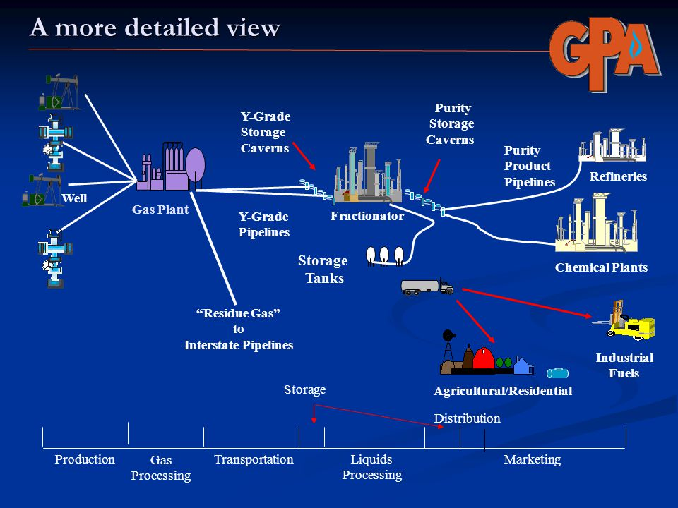 A more detailed view Well Gas Plant Y-Grade Pipelines Purity Storage Caverns Y-Grade Storage Caverns Purity Product Pipelines Refineries Chemical Plan