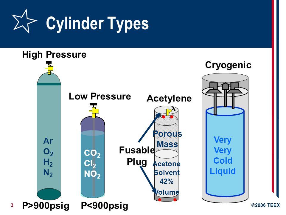 3©2006 TEEX.... Very Cold Liquid High Pressure Low Pressure Ar O 2 H 2 N 2 CO 2 Cl 2 NO 2 Porous Mass Acetone Solvent 42% Volume Fusable Plug Acetylen