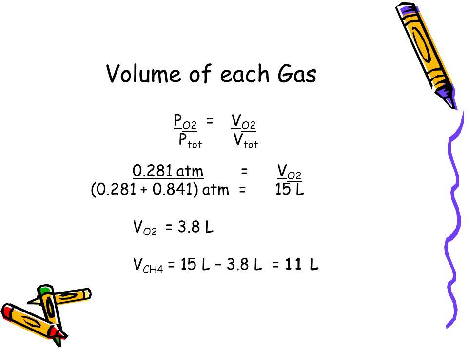 Volume of each Gas P O2 = V O2 P tot V tot 0.281 atm = V O2 (0.281 + 0.841) atm = 15 L V O2 = 3.8 L V CH4 = 15 L – 3.8 L = 11 L
