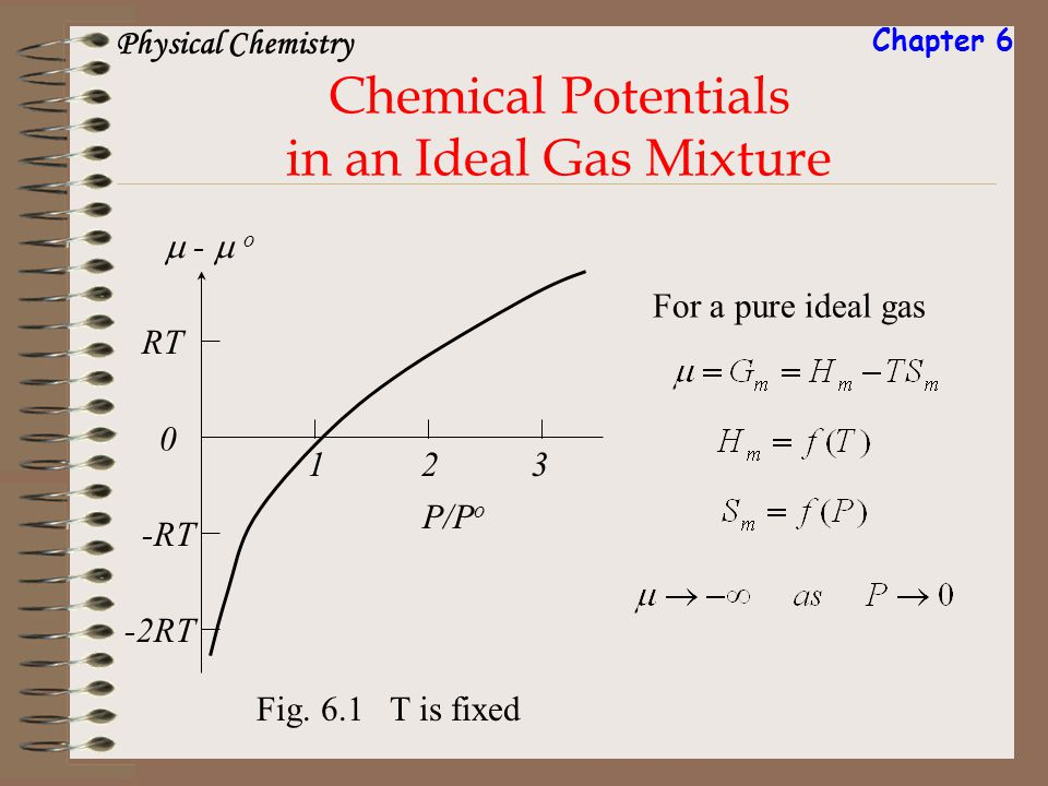 Chemical Potentials in an Ideal Gas Mixture Fig. 6.1 T is fixed P/P o - o 0 123 RT -RT -2RT For a pure ideal gas Physical Chemistry Chapter 6