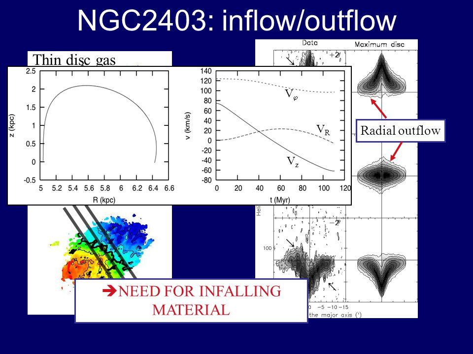 NGC2403: inflow/outflow Thin disc gas Extra-planar gas Radial outflow NEED FOR INFALLING MATERIAL V VRVR VzVz