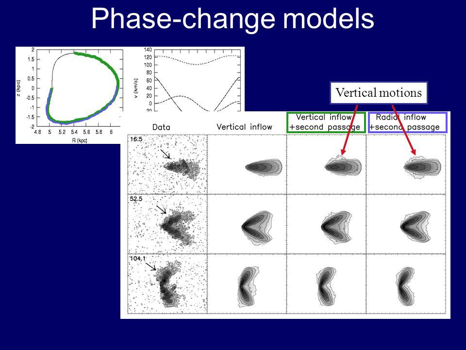 Phase-change models Vertical motions