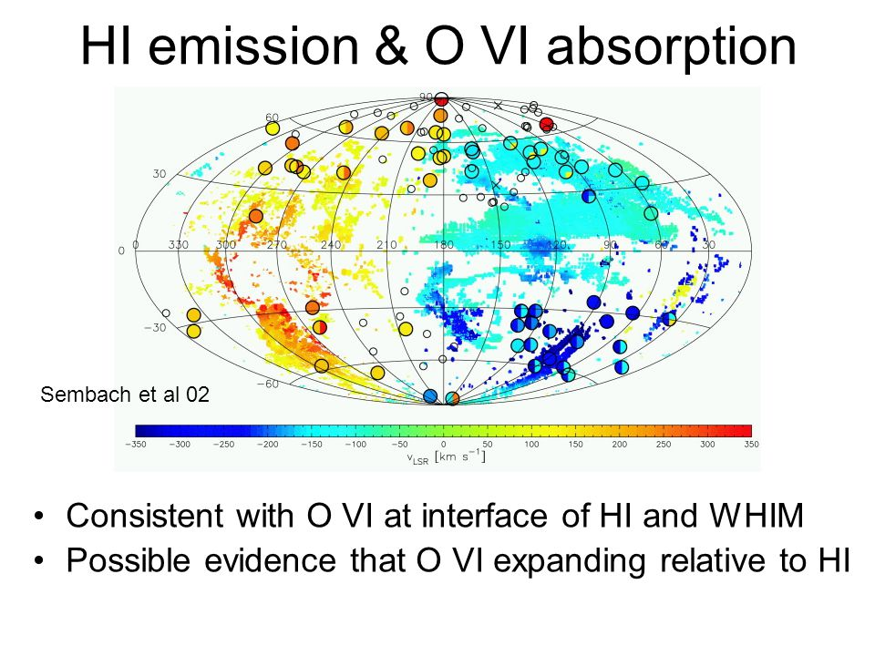 HI emission & O VI absorption Consistent with O VI at interface of HI and WHIM Possible evidence that O VI expanding relative to HI Sembach et al 02