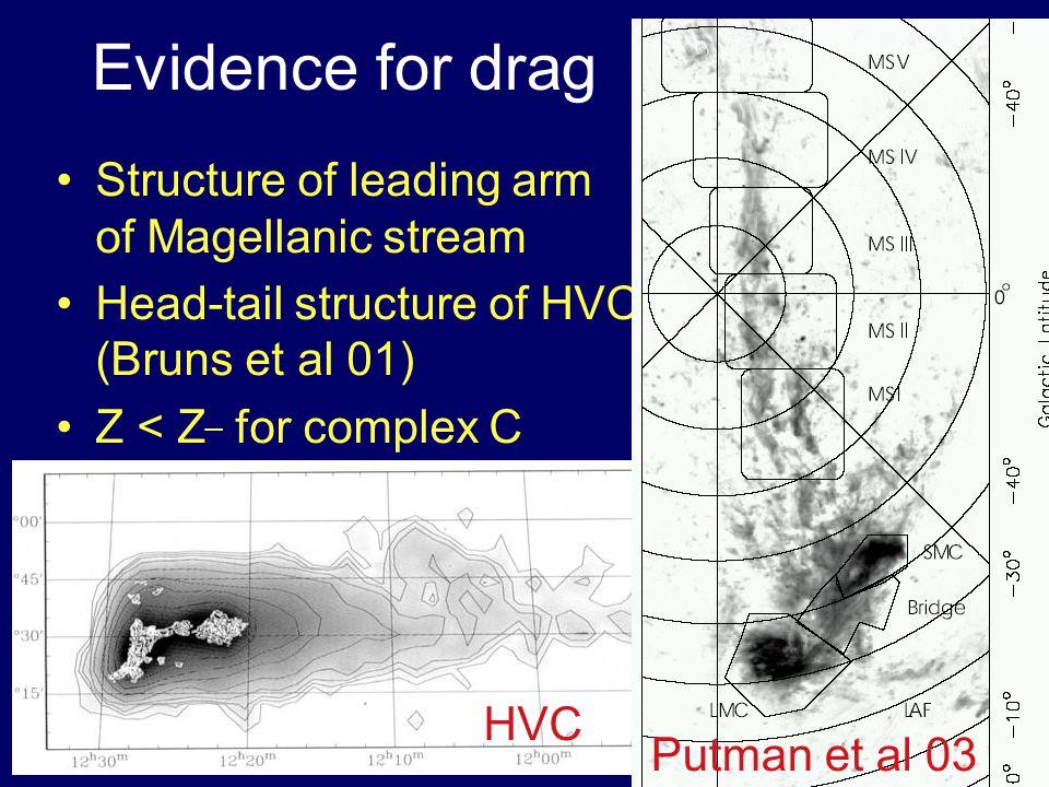 Evidence for drag Structure of leading arm of Magellanic stream Head-tail structure of HVCs (Bruns et al 01) Z < Z ¯ for complex C HVC CHVCsPutman et al 03
