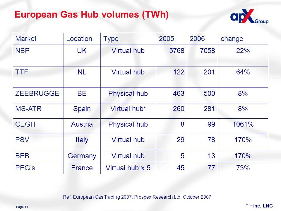 Page 11 European Gas Hub volumes (TWh) MarketLocationType20052006change NBPUKVirtual hub5768705822% TTFNLVirtual hub12220164% ZEEBRUGGEBEPhysical hub4635008% MS-ATRSpainVirtual hub*2602818% CEGHAustriaPhysical hub8991061% PSVItalyVirtual hub2978170% BEBGermanyVirtual hub513170% PEGsFranceVirtual hub x 5457773% * = inc.