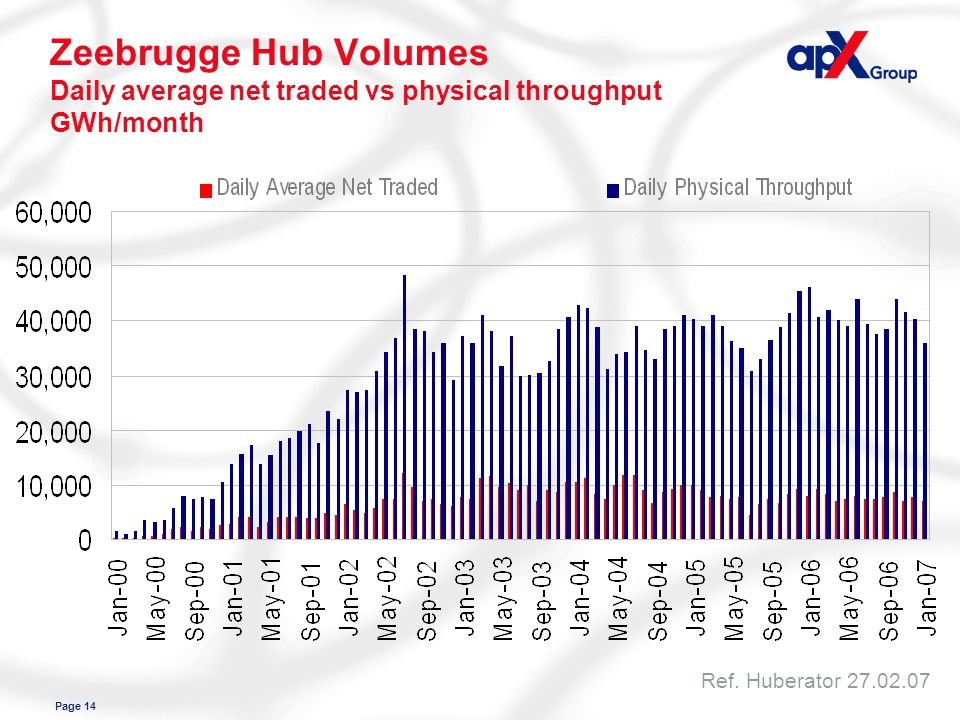 Page 14 Zeebrugge Hub Volumes Daily average net traded vs physical throughput GWh/month Ref.
