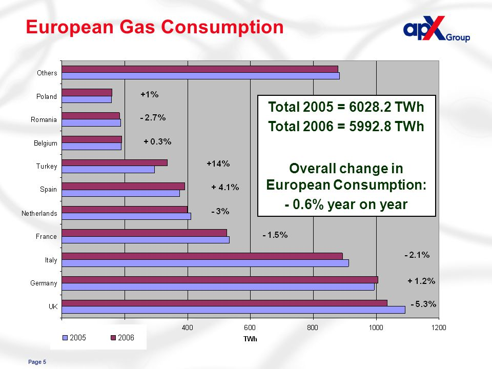 Page 5 European Gas Consumption Total 2005 = 6028.2 TWh Total 2006 = 5992.8 TWh Overall change in European Consumption: - 0.6% year on year