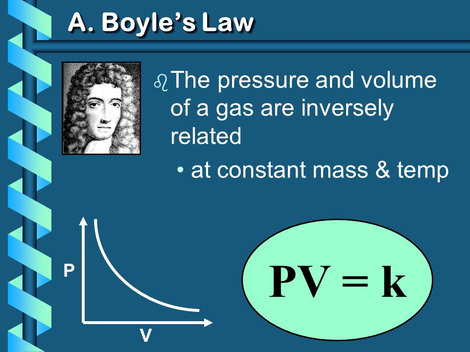 A. Boyles Law b The pressure and volume of a gas are inversely related at constant mass & temp P V PV = k
