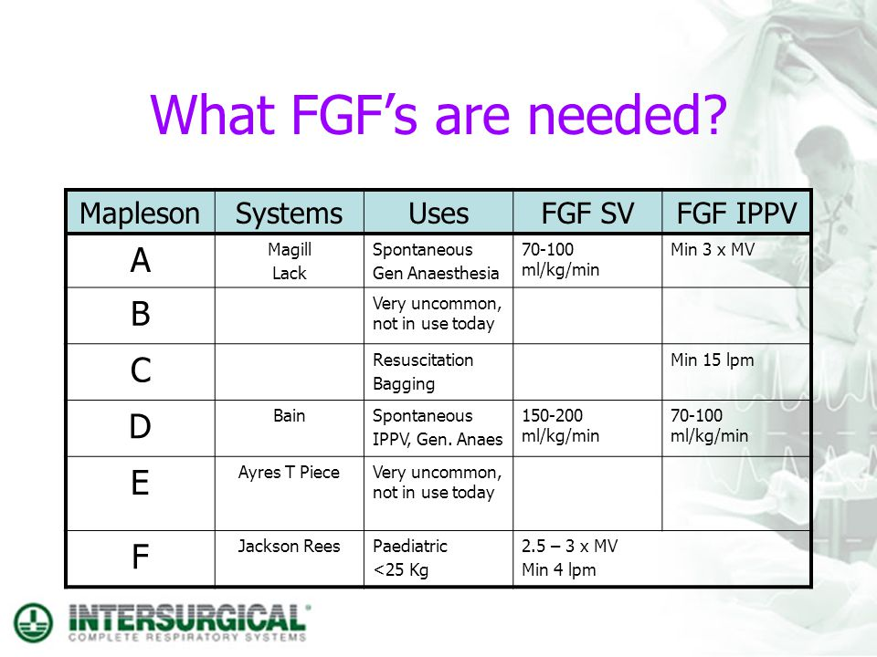 What FGFs are needed? MaplesonSystemsUsesFGF SVFGF IPPV A Magill Lack Spontaneous Gen Anaesthesia 70-100 ml/kg/min Min 3 x MV B Very uncommon, not in