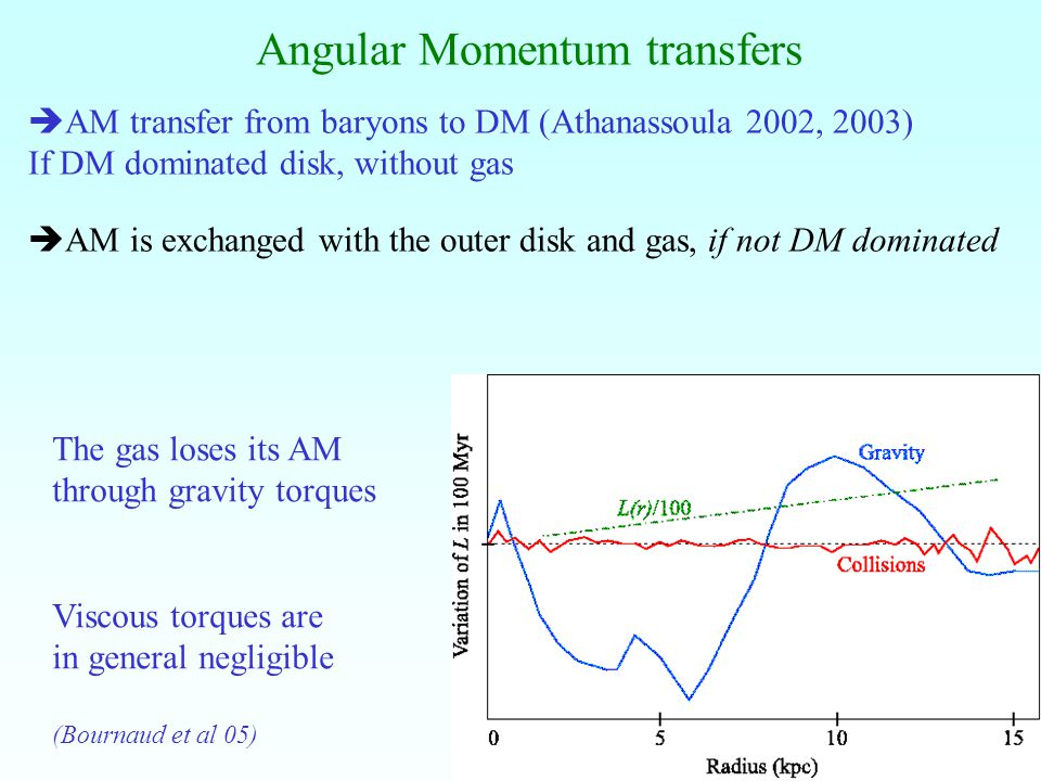 5 Angular Momentum transfers The gas loses its AM through gravity torques Viscous torques are in general negligible (Bournaud et al 05) AM transfer from baryons to DM (Athanassoula 2002, 2003) If DM dominated disk, without gas AM is exchanged with the outer disk and gas, if not DM dominated