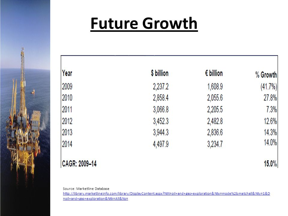Future Growth Source: Marketline Database http://library.marketlineinfo.com/library/DisplayContent.aspx?Ntt=oil+and+gas+exploration&Ntx=mode%2bmatchal