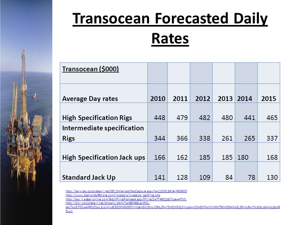Transocean Forecasted Daily Rates Transocean ($000) Average Day rates20102011201220132014 2015 High Specification Rigs448479482480441465 Intermediate