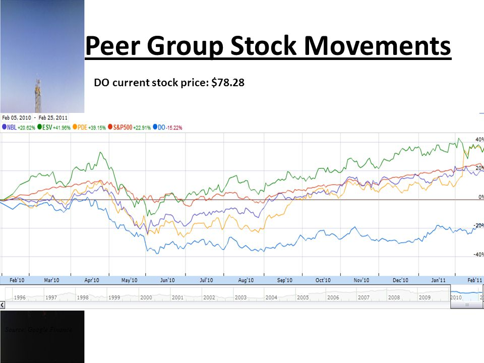 Peer Group Stock Movements Source: Google Finance DO current stock price: $78.28