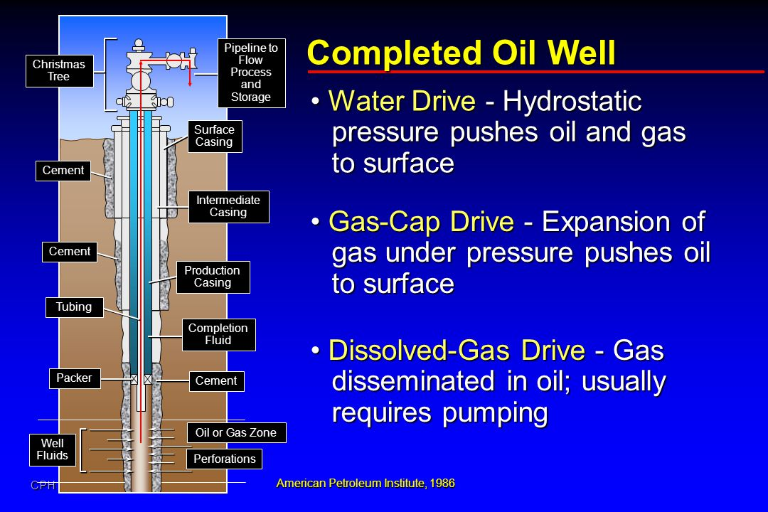 CPH Completed Oil Well American Petroleum Institute, 1986 Water Drive - Hydrostatic pressure pushes oil and gas to surface Water Drive - Hydrostatic p
