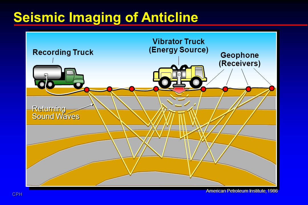 CPH Seismic Imaging of Anticline Vibrator Truck (Energy Source) Recording Truck Geophone (Receivers) American Petroleum Institute, 1986 Returning Soun