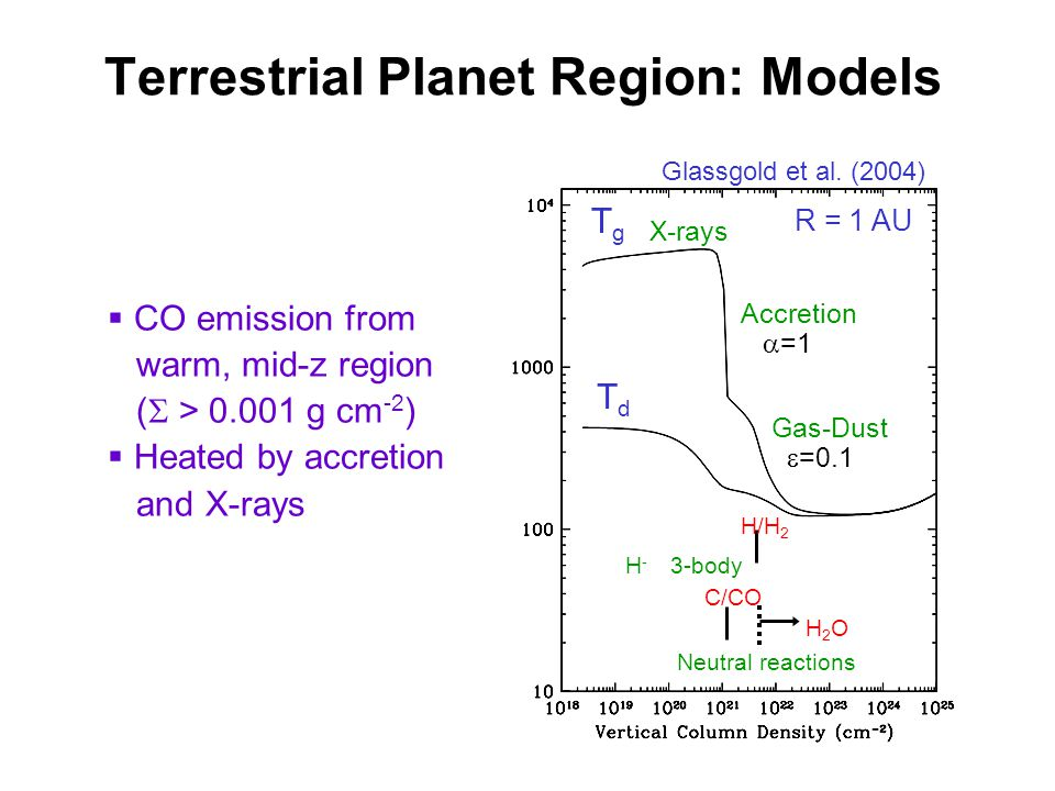 Terrestrial Planet Region: Models TgTg TdTd X-rays Accretion =1 Gas-Dust =0.1 R = 1 AU H-H- 3-body Neutral reactions C/CO H/H 2 H2OH2O CO emission from warm, mid-z region ( > 0.001 g cm -2 ) Heated by accretion and X-rays Glassgold et al.