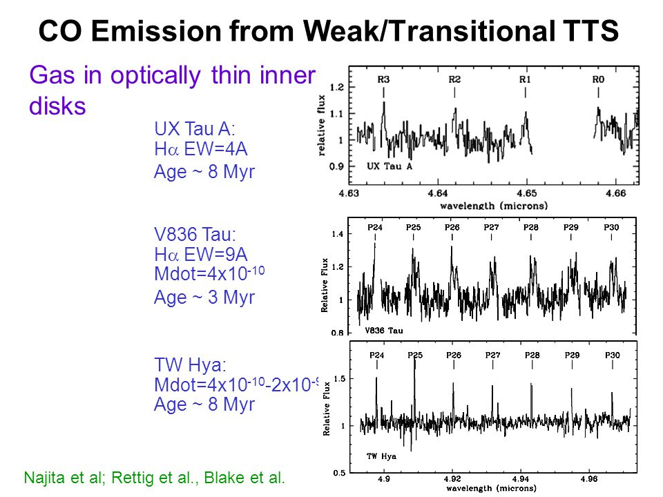 TW Hya UX Tau A: H EW=4A Age ~ 8 Myr V836 Tau: H EW=9A Mdot=4x10 -10 Age ~ 3 Myr TW Hya: Mdot=4x10 -10 -2x10 -9 Age ~ 8 Myr Gas in optically thin inner disks Najita et al; Rettig et al., Blake et al.