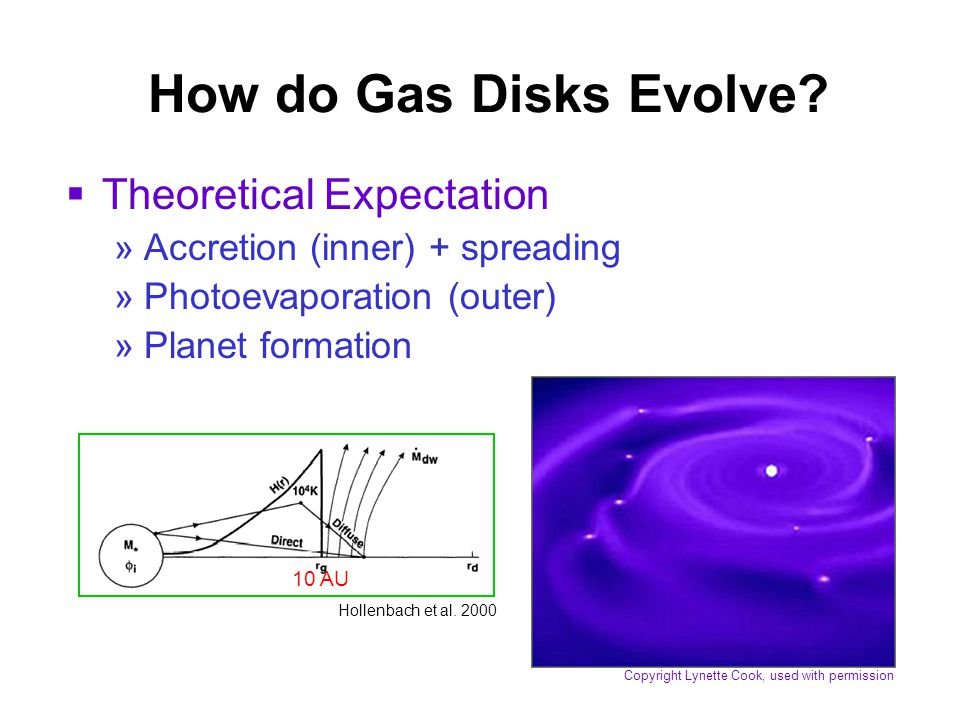 How do Gas Disks Evolve.