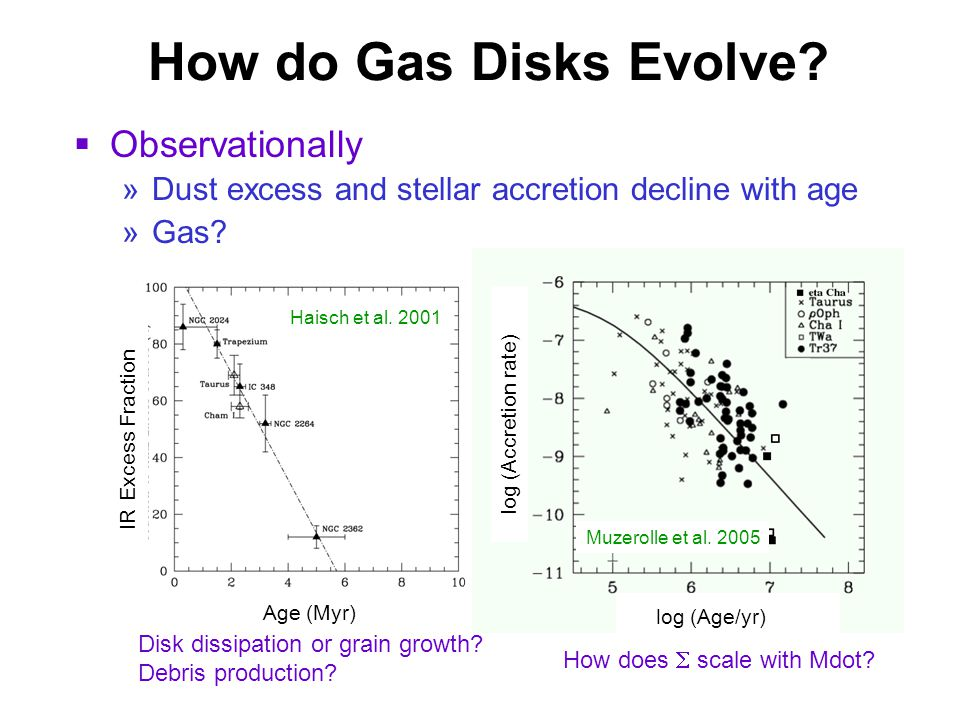 How do Gas Disks Evolve. Observationally »Dust excess and stellar accretion decline with age »Gas.