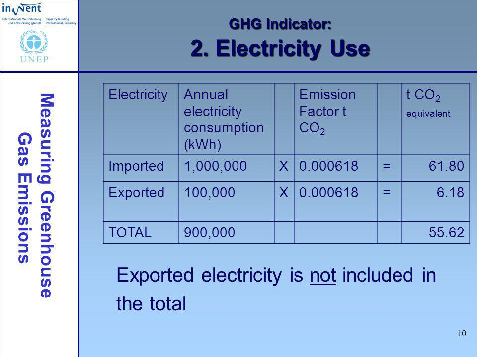 Measuring Greenhouse Gas Emissions 10 GHG Indicator: 2. Electricity Use Exported electricity is not included in the total ElectricityAnnual electricit