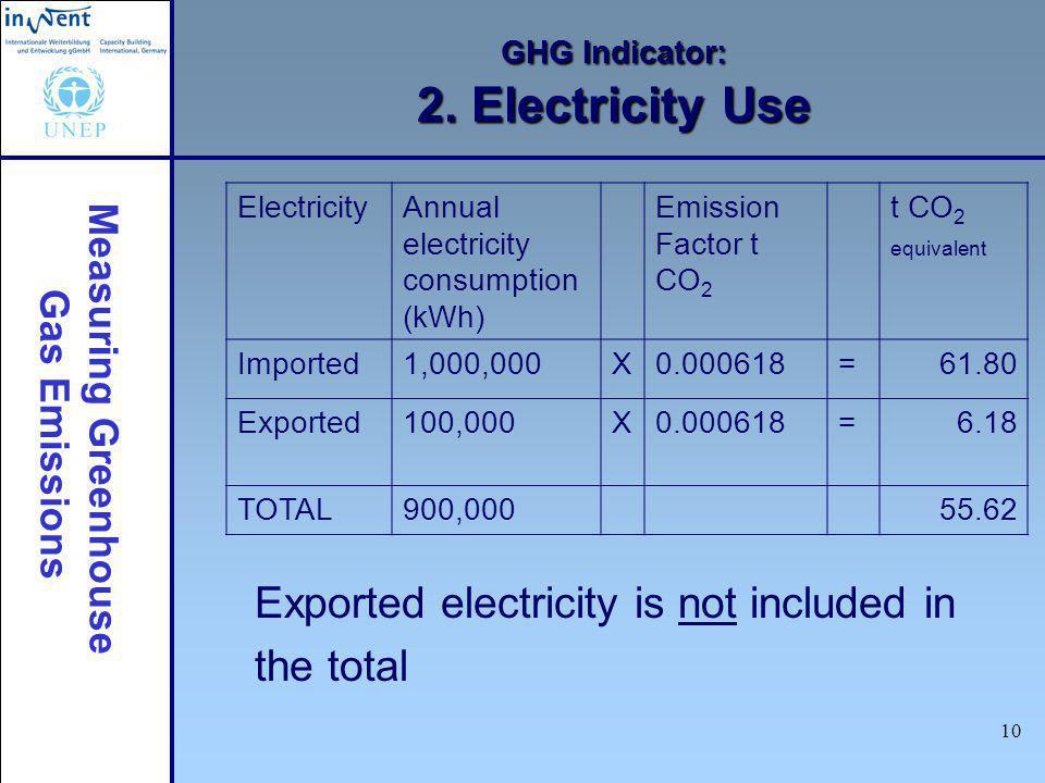 Measuring Greenhouse Gas Emissions 10 GHG Indicator: 2.