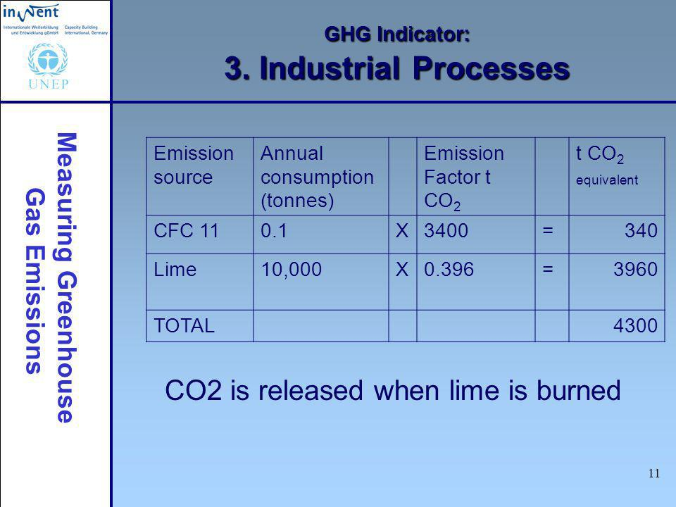 Measuring Greenhouse Gas Emissions 11 GHG Indicator: 3. Industrial Processes CO2 is released when lime is burned Emission source Annual consumption (t