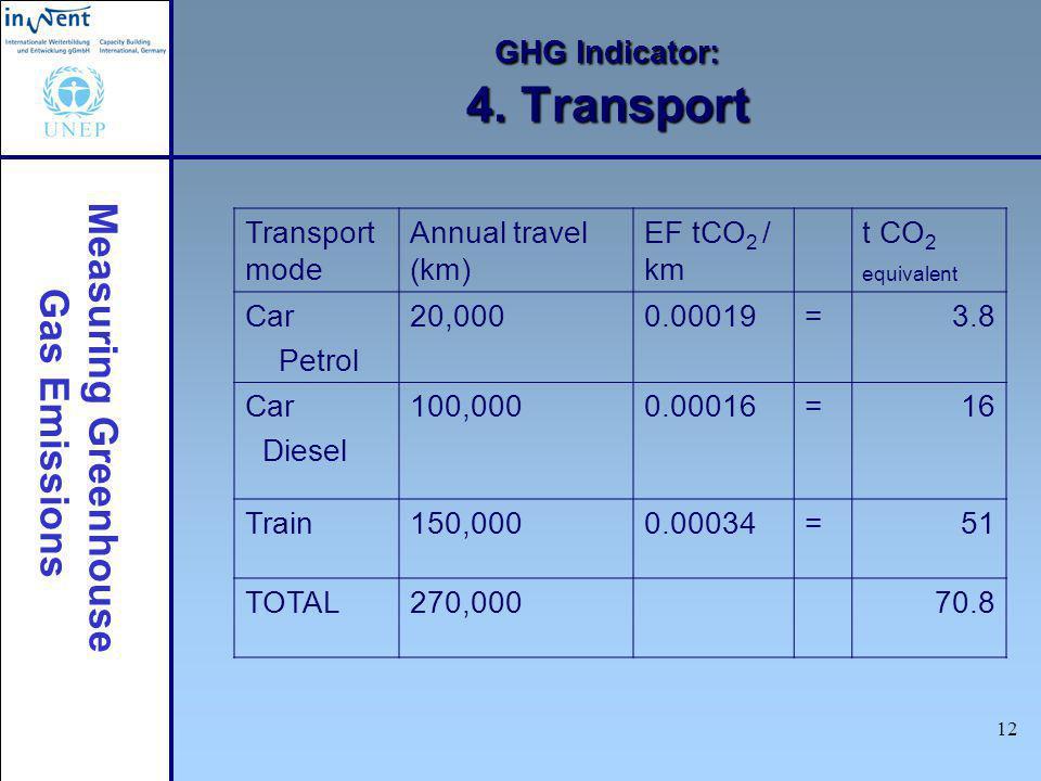 Measuring Greenhouse Gas Emissions 12 GHG Indicator: 4. Transport Transport mode Annual travel (km) EF tCO 2 / km t CO 2 equivalent Car Petrol 20,0000