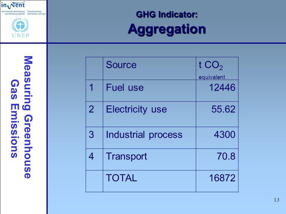 Measuring Greenhouse Gas Emissions 13 GHG Indicator: Aggregation Sourcet CO 2 equivalent 1Fuel use12446 2Electricity use 55.62 3Industrial process 4300 4Transport70.8 TOTAL16872