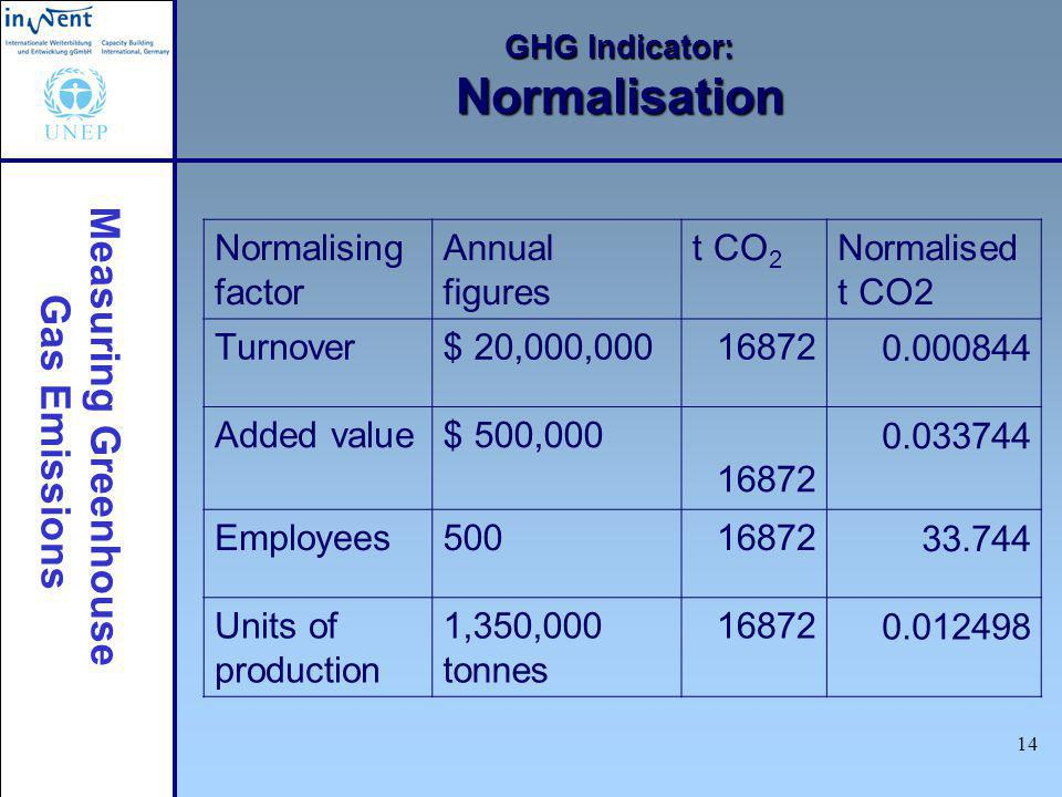 Measuring Greenhouse Gas Emissions 14 GHG Indicator: Normalisation Normalising factor Annual figures t CO 2 Normalised t CO2 Turnover$ 20,000,00016872