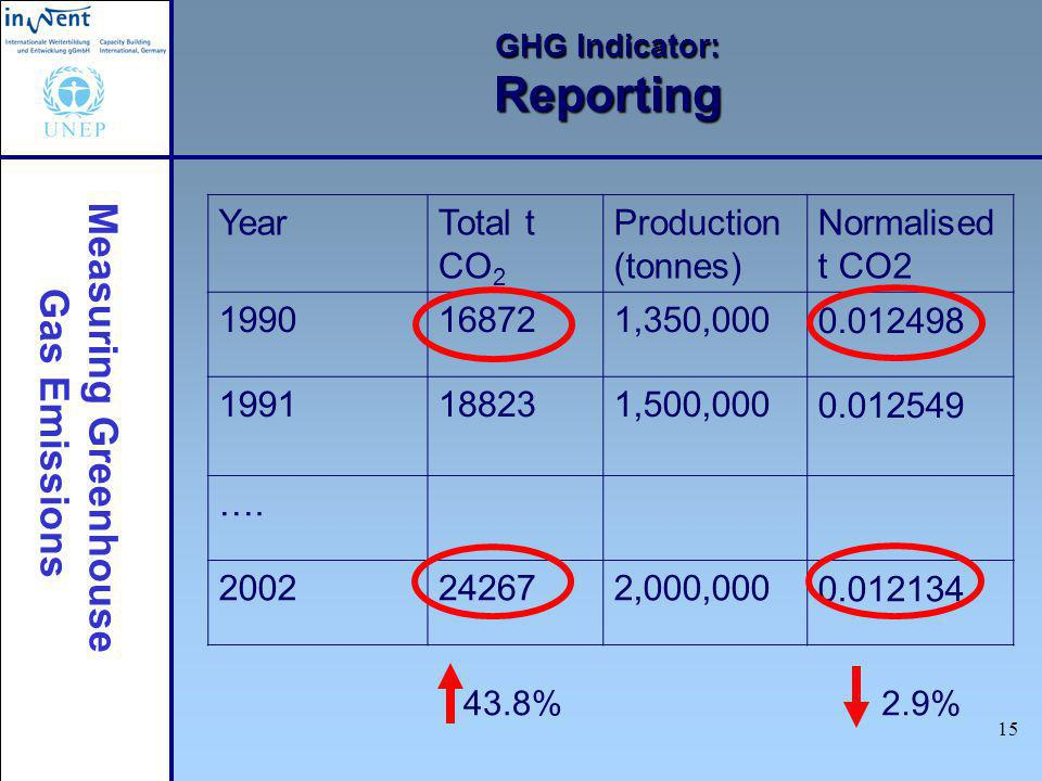 Measuring Greenhouse Gas Emissions 15 GHG Indicator: Reporting YearTotal t CO 2 Production (tonnes) Normalised t CO2 1990168721,350,0000.012498 1991188231,500,0000.012549 ….