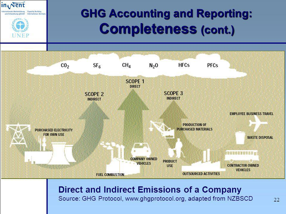Measuring Greenhouse Gas Emissions 23 GHG Accounting and Reporting: Consistency Meaningful comparison of emissions over time Production changes Process changes Acquisitions, mergers, sales Outsourcing Why is it important that GHG emissions be compared between different years?