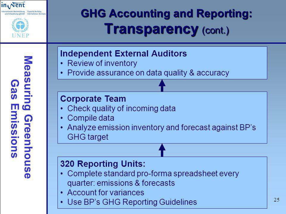 Measuring Greenhouse Gas Emissions 25 GHG Accounting and Reporting: Transparency (cont.) 320 Reporting Units: Complete standard pro-forma spreadsheet every quarter: emissions & forecasts Account for variances Use BPs GHG Reporting Guidelines Corporate Team Check quality of incoming data Compile data Analyze emission inventory and forecast against BPs GHG target Independent External Auditors Review of inventory Provide assurance on data quality & accuracy